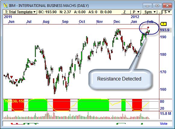 OT Chart IBM