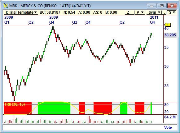 OT Chart Merck