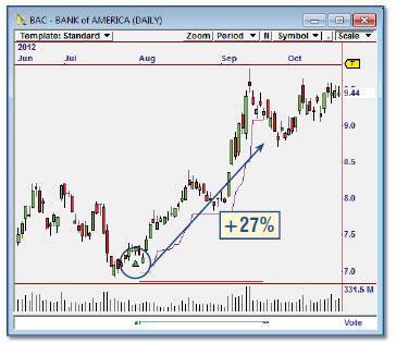OmniTrader - Divergence Trading Module